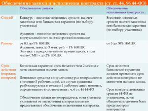Обеспечение исполнения контракта для смп по 44 фз конкурс