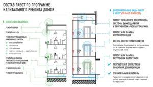 Замена двери относится к текущему или капитальному ремонту