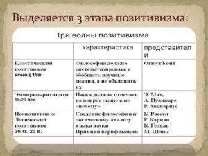 3 стадии познания конт