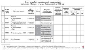 Годовой отчет по кадрам образец