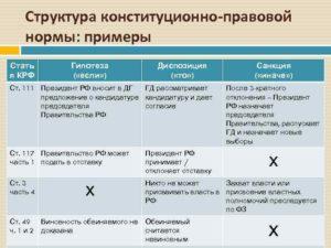 Примеры гипотезы диспозиции санкции в статьях конституции