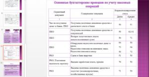 Основные бухгалтерские проводки шпаргалка 2020