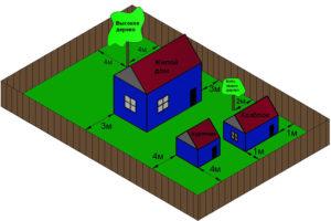 Сколько нужно соток земли чтобы построить дом по закону 2020