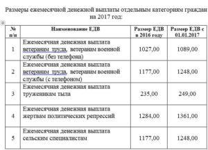 Ежемесячные денежные выплаты ветеранам труда едв в москве