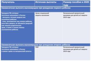 Признание малоимущим в московской области 2020