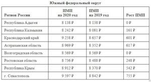 Какой прожиточный минимум для пенсионеров в 2020 году в калининграде
