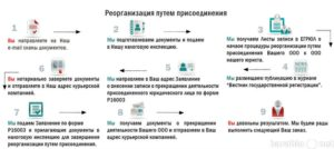 Реорганизация школы в форме присоединения пошаговая инструкция 2020