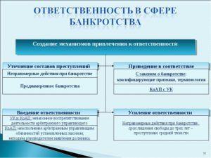 Уголовная ответственность конкурсного управляющего при банкротстве