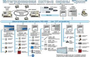 Услуги по техническому обслуживанию комплекса технических средств тревожной сигнализации косгу