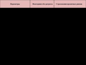 Отличия регресса от суброгации