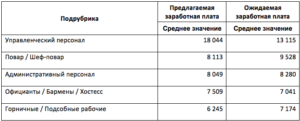 Сколько платят поварам в москве