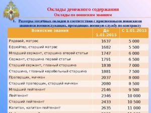 Оклады по специальным званиям фсин