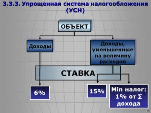 Система налогообложения для автозапчастей