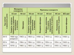 Женщины до какого возраста военнообязанный в россии