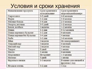 Сырники срок хранения в холодильнике