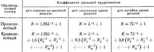 Удельная трудоемкость работ формула