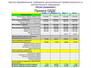 Отчет о движении денежных средств ворд
