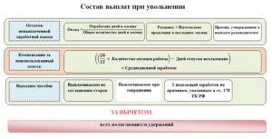 Расчет при увольнении работника по собственному желанию в казахстане