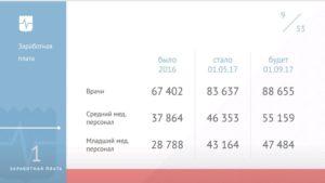 Зарплата медиков рф повышение в белгородской области