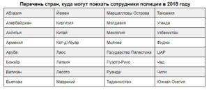 В какие страны разрешено выезжать сотрудникам росгвардии
