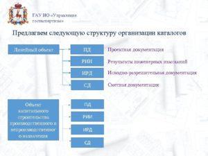 Государственная экспертиза пд линейных объектов