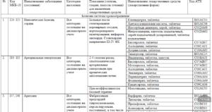 Антибиотики по рецепту приказ 2020 перечень