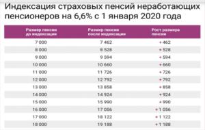 Сколько получает работающий пенсионер в москве 2020 году