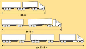 Пдд разрешенная длина автопоезда