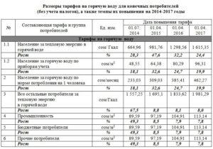 Стоимость куба воды в омске