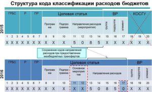Классификатор статей кбк 310 2020