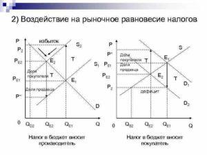 Анализ равновесия при введении налога