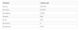 Сколько получают работники макдональдса в москве