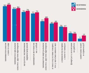 Статистика женских измен