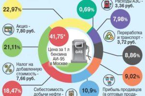 Сколько налогов в одном литре бензина