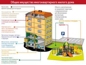 Перевод жилого дома в многоквартирный дом