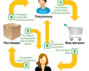 Как предлагать свой товар в магазины
