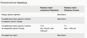 Перевод на юридическое лицо через банк комиссия