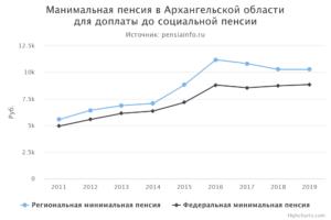 Как рассчитать минимальную пенсию по ленинградской обл