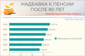 Какие единовременные выплаты положены пенсионерам достигшие 100 го возраста