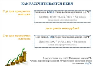 Расчет неустойки двойная ставка рефинансирования