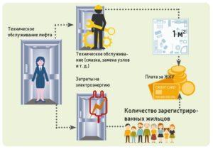 Содержание и ремонт лифтов кто платит