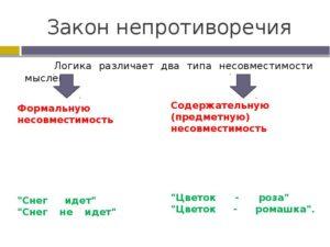 Закон непротиворечия в логике примеры