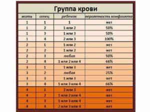 Совместимость по крови мужа и жены для зачатия таблица