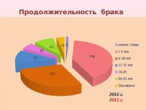 Средняя продолжительность брака в россии