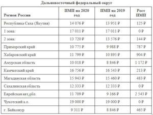 Прожиточный минимум 2020 в челябинске