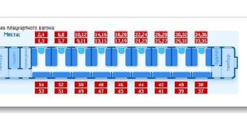 Нумерация мест в вагоне купе по ходу движения