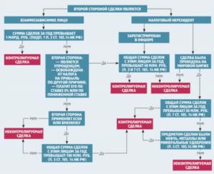 Что такое контролируемые сделки 2016 критерии таблица