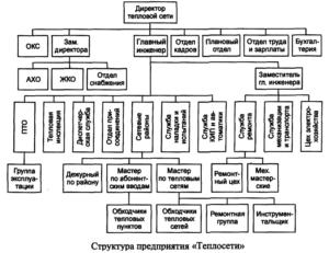 Обязанности инженера абонентского отдела теплоснабжающей организации