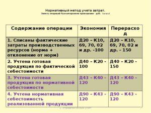 Себестоимость реализованной продукции проводки