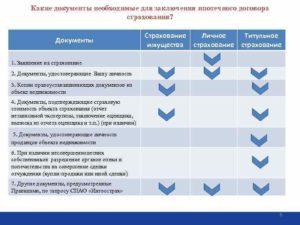 Какие документы нужны для оформления страховки ипотечного жилья